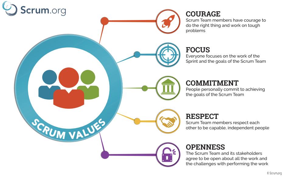 Los valores de Scrum Master